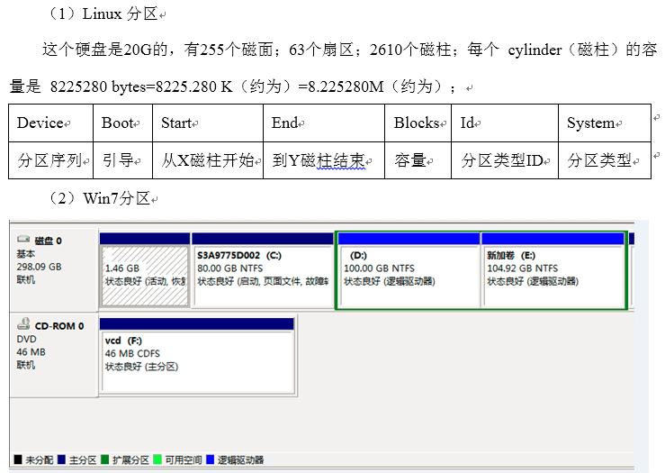 从零学习大数据,第三节,查看分区,磁盘管理,挂载/卸载,文件搜索查找,压缩和解压等命令。