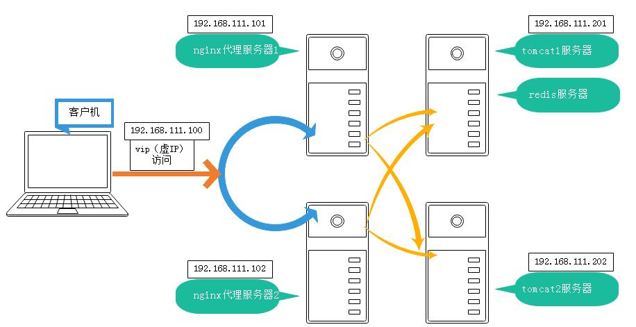普通的web项目实现tomcat集群和nginx负载均衡以及session共享,文档上传同步的方案