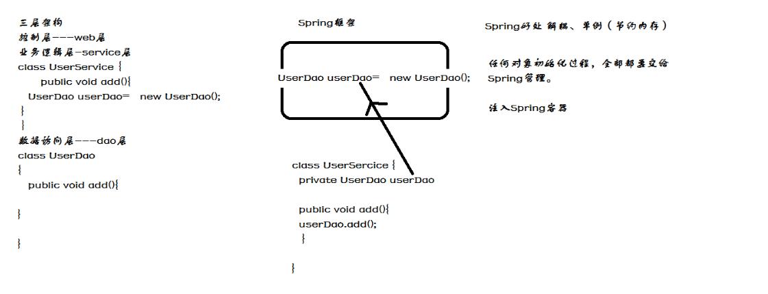 Spring概述环境搭建及其加载过程