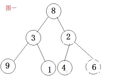 排序算法,堆排序