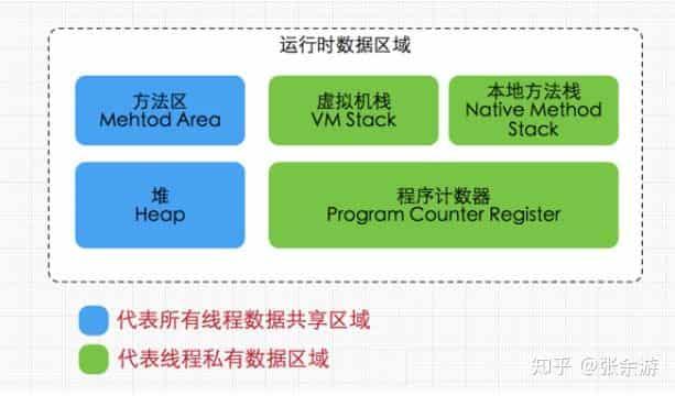 《线程系列》四、JVM内存模型